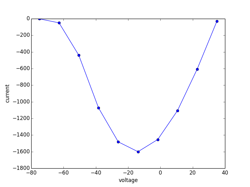 Example peak current predicted by the model for various clamp potentials.