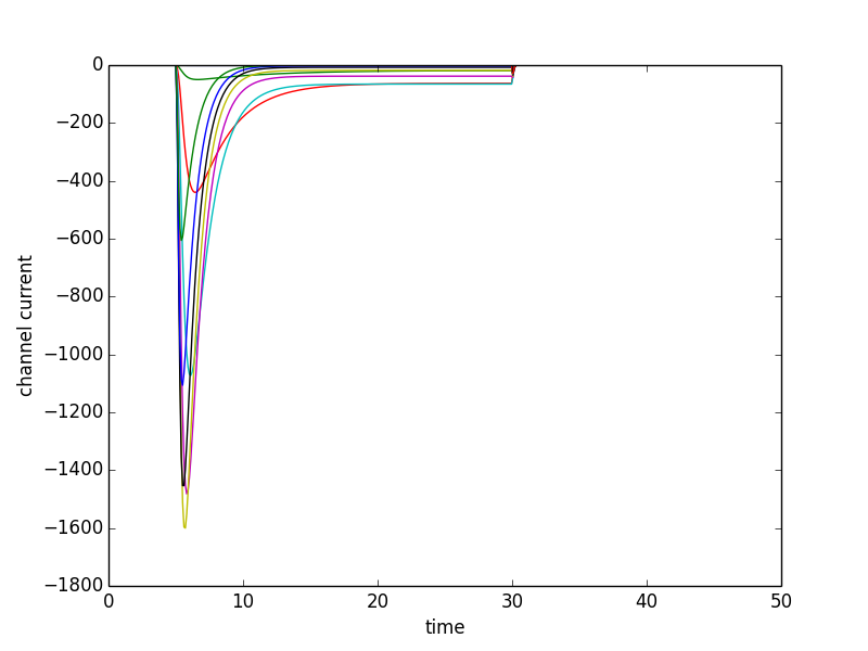 Example sodium current results when executing this simulation experiment several times with different clamp potentials.