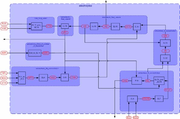 Description Of Guyton Electrolytes Module U2014 Physiome Model Manual Guide